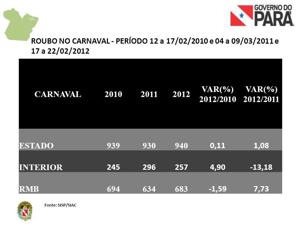 CARNAVAL201020112012 VAR(%) 2012/2010 VAR(%) 2012/2011 ESTADO171911 -35,29-42,11 INTERIOR 14118 -42,86-27,27 RMB383 0,00-62,50 MORTE NO TRÂNSITO NO CARNAVAL - PERÍODO 12 a 17/02/2010 e 04 a 09/03/2011 e 17 a 22/02/2012 Fonte: SISP/SIAC