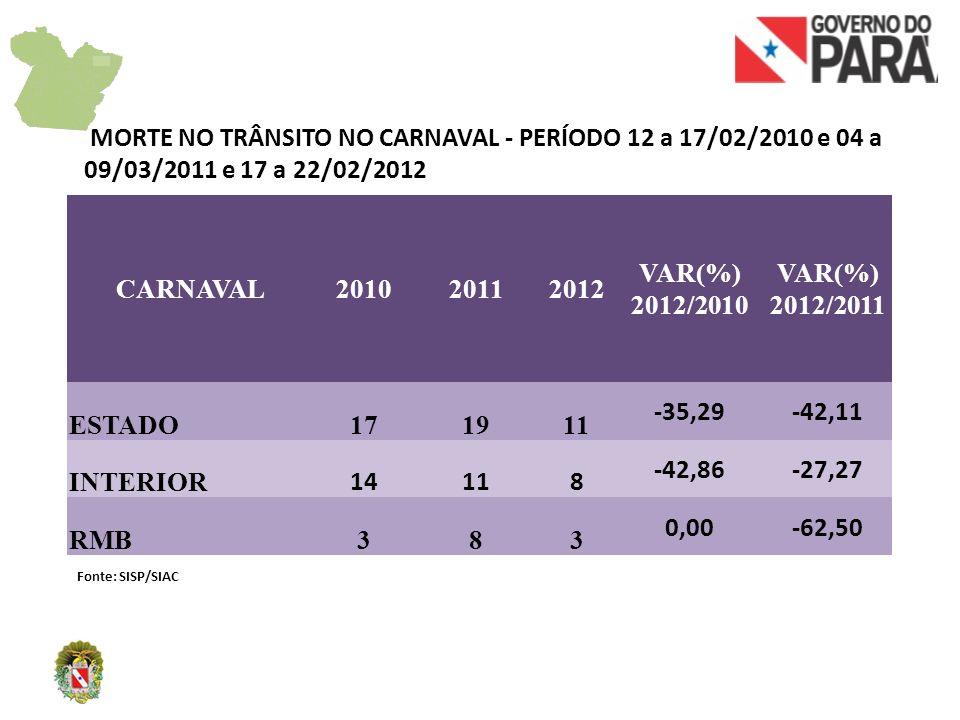 CARNAVAL201020112012 VAR(%) 2012/2010 VAR(%) 2012/2011 ESTADO868874886 -35,29-42,11 INTERIOR 500507497-42,86-27,27 RMB368367389 0,00-62,50 FURTO NO CARNAVAL - PERÍODO 12 a 17/02/2010 e 04 a 09/03/2011 e 17 a 22/02/2012 Fonte: SISP/SIAC