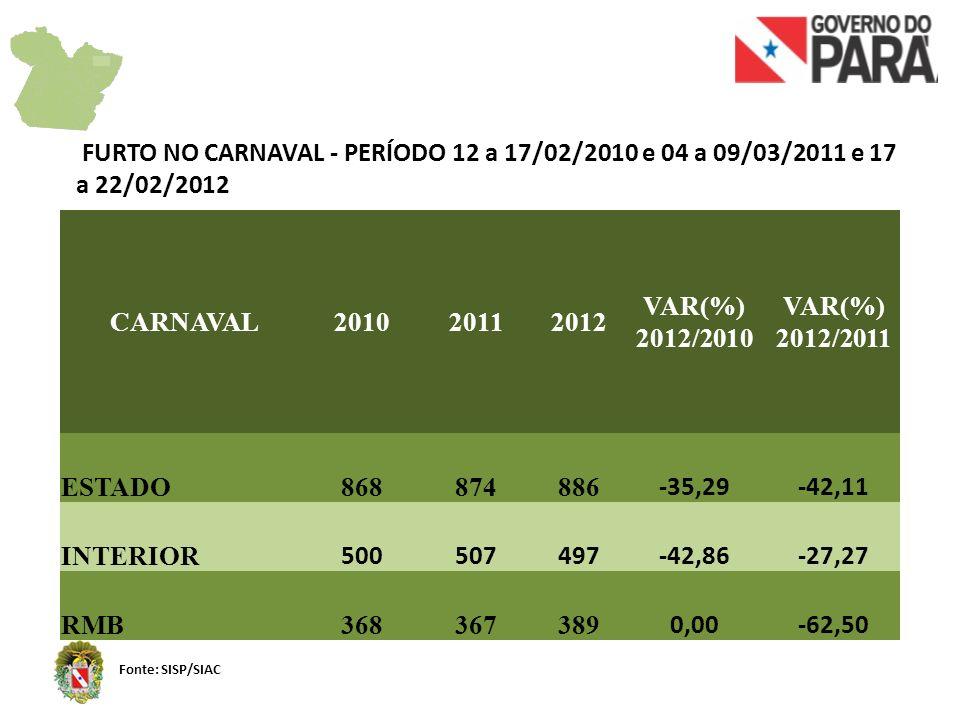 REGISTROS DE FURTOS NOS MUNICÍPIOS ONDE OCORREU OPERAÇÃO CARNAVAL Fonte: SISP/SIAC MUNICÍPIOS201020112012 VAR(%) 2012/2010 VAR(%) 2012/2011 Belém 280257272-2,865,84 Abaetetuba121911-8,33-42,11 Ananindeua64737212,50-1,37 Bragança10141770,0021,43 Cametá203218-10,00-43,75 Curuçá711814,29-27,27 Marabá17242547,064,17 Marapanim298300,00-11,11 Marituba142434142,8641,67 Parauapebas142229107,1431,82 Salinópolis352725-28,57-7,41 Salvaterra112100,00 Soure743-57,14-25,00 Tucuruí416650,00-62,50 Vigia1286359-53,91-6,35 TOTAL615596589-4,23-1,17
