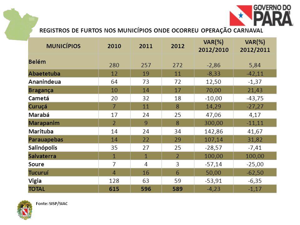 REGISTROS DE HOMICÍDIOS NOS MUNICÍPIOS ONDE OCORREU OPERAÇÃO CARNAVAL Fonte: SISP/SIAC MUNICÍPIOS201020112012 VAR(%) 2012/2010 VAR(%) 2012/2011 Belém 251110-60,00-9,09 Abaetetuba 011100,000,00 Ananindeua 12107-41,67-30,00 Bragança 310-100,00 Cametá 1010,00100,00 Curuçá 0000,00 Marabá 642-66,67-50,00 Marapanim 0000,00 Marituba 1210,00-50,00 Parauapebas 24350,00-25,00 Salinópolis 0000,00 Salvaterra 0100,00-100,00 Soure 0200,00-100,00 Tucuruí 300-100,000,00 Vigia 0000,00 TOTAL533625-52,83-30,56