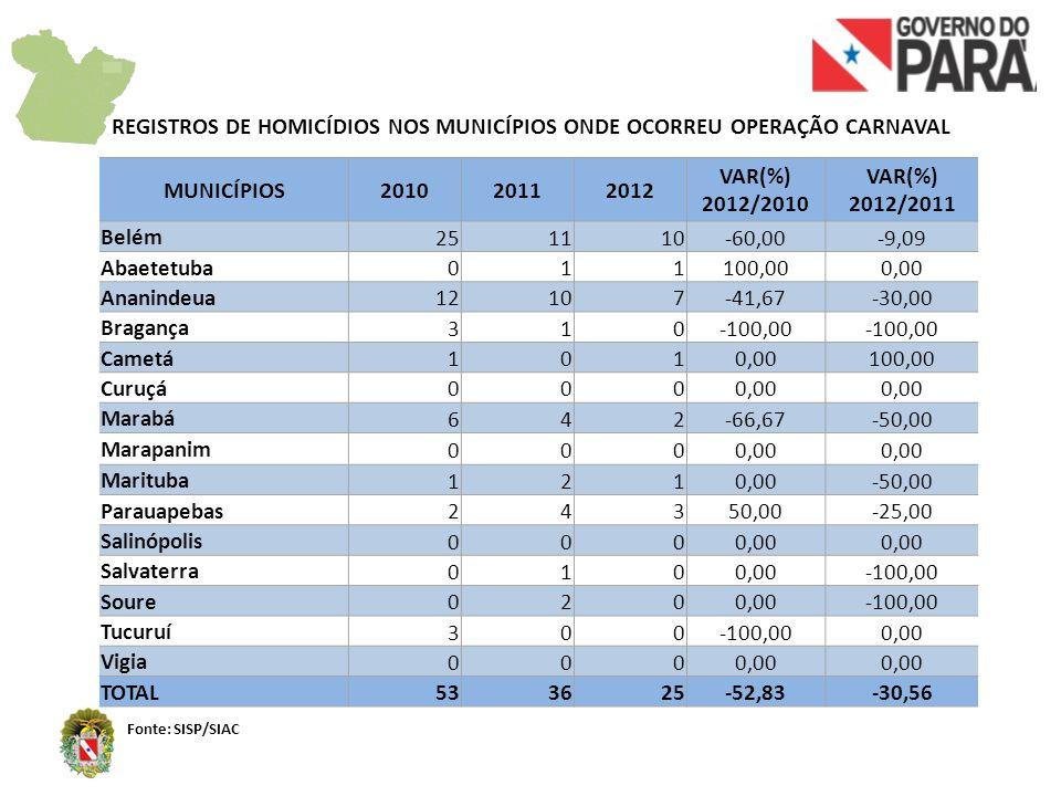 REGISTROS DE HOMICÍDIOS NOS MUNICÍPIOS ONDE OCORREU OPERAÇÃO CARNAVAL Fonte: SISP/SIAC MUNICÍPIOS201020112012 VAR(%) 2012/2010 VAR(%) 2012/2011 Belém