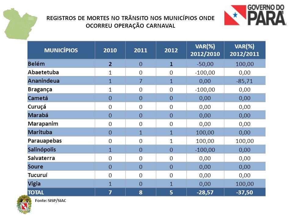REGISTROS DE MORTES NO TRÂNSITO NOS MUNICÍPIOS ONDE OCORREU OPERAÇÃO CARNAVAL Fonte: SISP/SIAC MUNICÍPIOS201020112012 VAR(%) 2012/2010 VAR(%) 2012/201