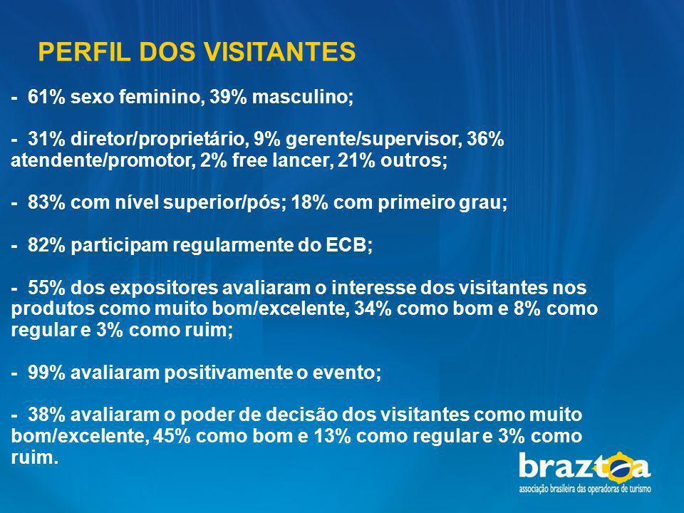 PERFIL DOS VISITANTES - 61% sexo feminino, 39% masculino; - 31% diretor/proprietário, 9% gerente/supervisor, 36% atendente/promotor, 2% free lancer, 2