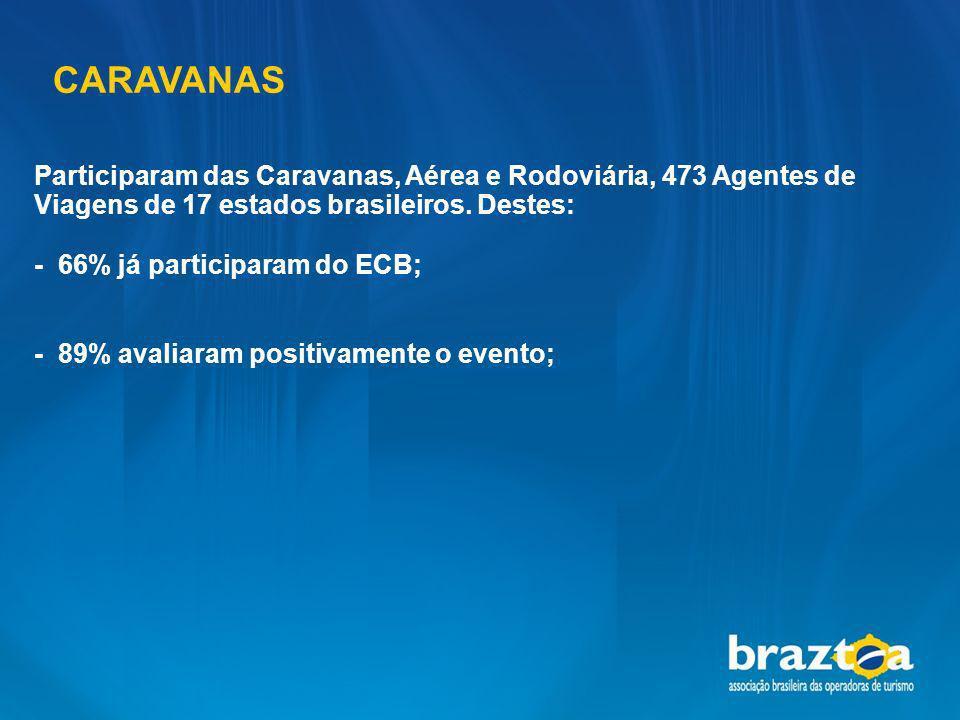 CARAVANAS Participaram das Caravanas, Aérea e Rodoviária, 473 Agentes de Viagens de 17 estados brasileiros. Destes: - 66% já participaram do ECB; - 89