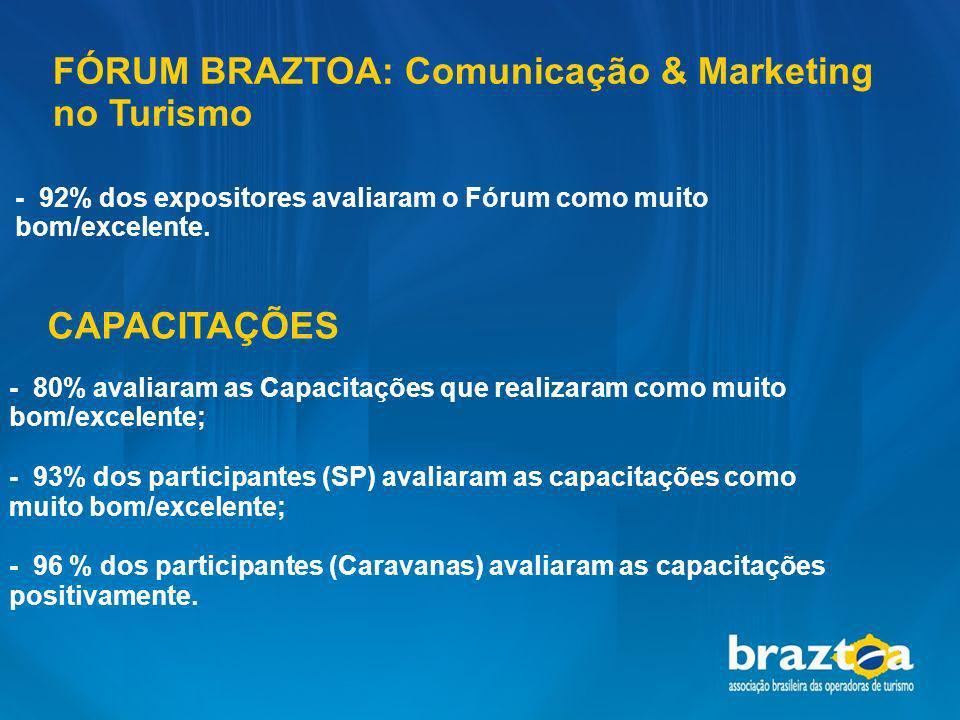 CAPACITAÇÕES FÓRUM BRAZTOA: Comunicação & Marketing no Turismo - 92% dos expositores avaliaram o Fórum como muito bom/excelente. - 80% avaliaram as Ca