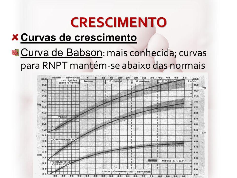 CRESCIMENTO Curvas de crescimento Curva de Babson : mais conhecida; curvas para RNPT mantém-se abaixo das normais