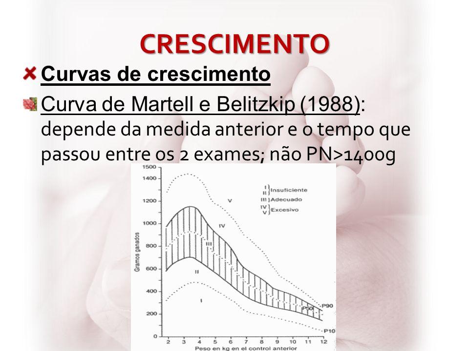CRESCIMENTO Curvas de crescimento Curva de Martell e Belitzkip (1988): depende da medida anterior e o tempo que passou entre os 2 exames; não PN>1400g
