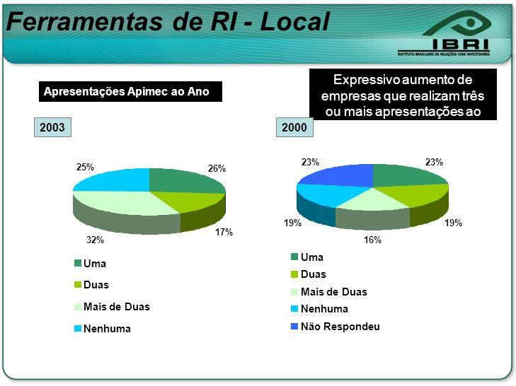 26% 17% 32% 25% Uma Duas Mais de Duas Nenhuma Ferramentas de RI - Local 23% 19% 16% 19% 23% Uma Duas Mais de Duas Nenhuma Não Respondeu Apresentações