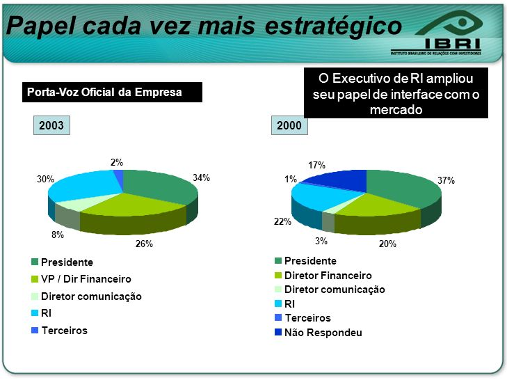 20032000 Porta-Voz Oficial da Empresa O Executivo de RI ampliou seu papel de interface com o mercado 34% 26% 8% 30% 2% Presidente VP / Dir Financeiro