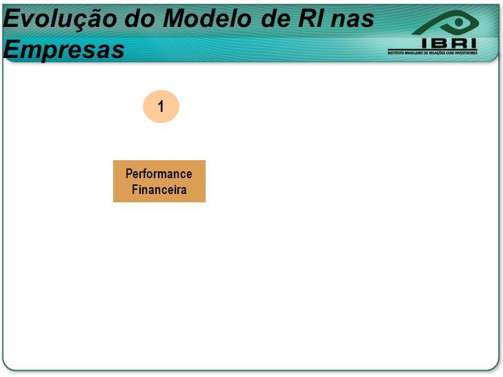 Evolução do Modelo de RI nas Empresas Performance Financeira 1