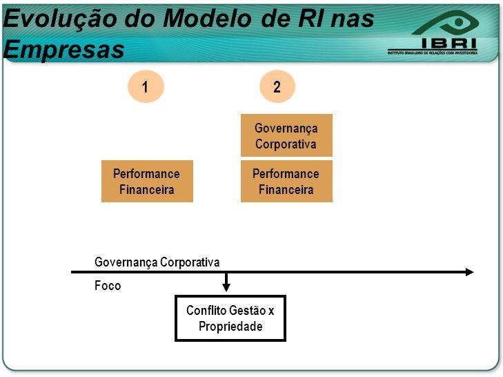 Conflito Gestão x Propriedade Governança Corporativa Foco Performance Financeira 1 2 Governança Corporativa Evolução do Modelo de RI nas Empresas