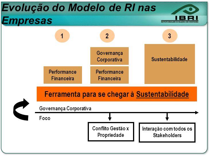 Conflito Gestão x Propriedade Interação com todos os Stakeholders Governança Corporativa Foco Performance Financeira 1 2 Governança Corporativa 3 Sust