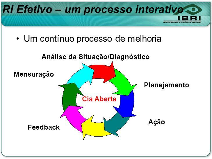 Um contínuo processo de melhoria Planejamento Ação Feedback Mensuração Análise da Situação/Diagnóstico Cia Aberta RI Efetivo – um processo interativo