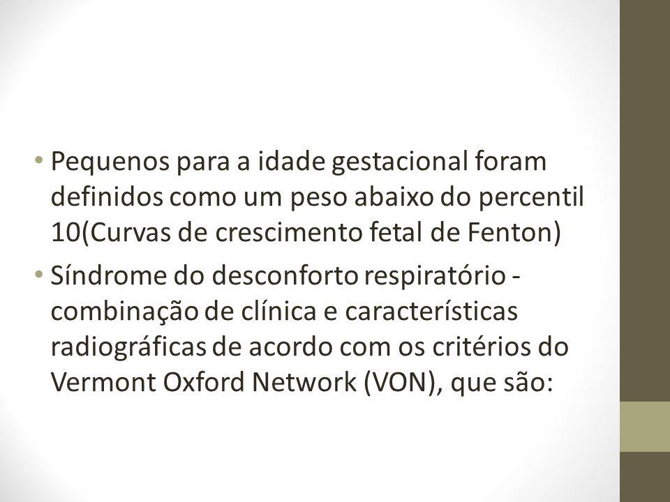 Pequenos para a idade gestacional foram definidos como um peso abaixo do percentil 10(Curvas de crescimento fetal de Fenton) Síndrome do desconforto r