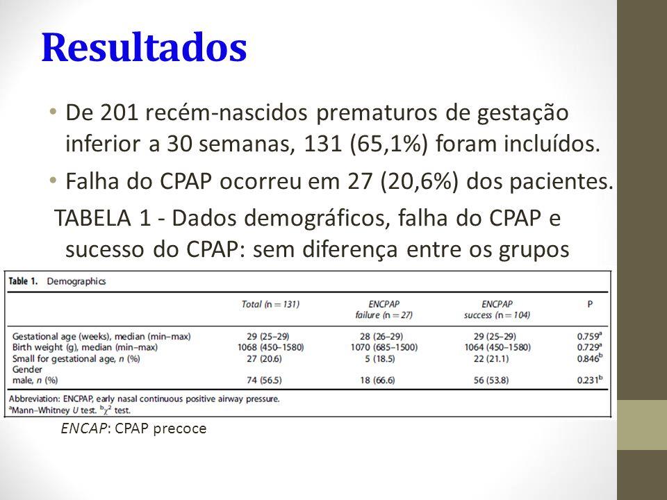 Resultados De 201 recém-nascidos prematuros de gestação inferior a 30 semanas, 131 (65,1%) foram incluídos. Falha do CPAP ocorreu em 27 (20,6%) dos pa