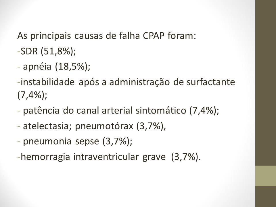 As principais causas de falha CPAP foram: -SDR (51,8%); - apnéia (18,5%); -instabilidade após a administração de surfactante (7,4%); - patência do can