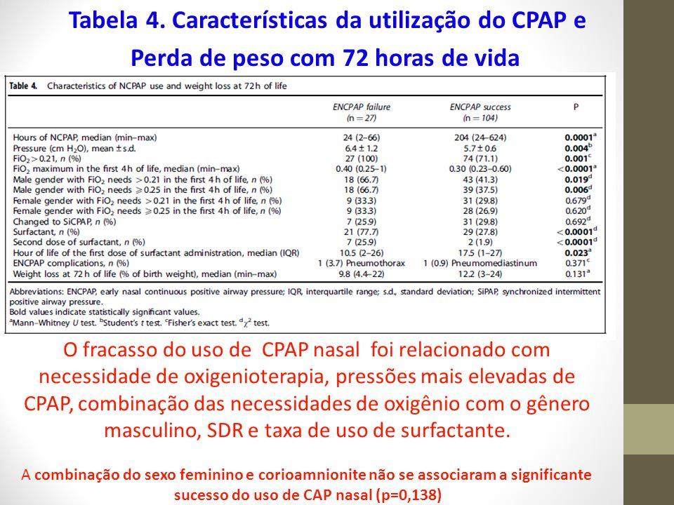 Tabela 4. Características da utilização do CPAP e Perda de peso com 72 horas de vida O fracasso do uso de CPAP nasal foi relacionado com necessidade d
