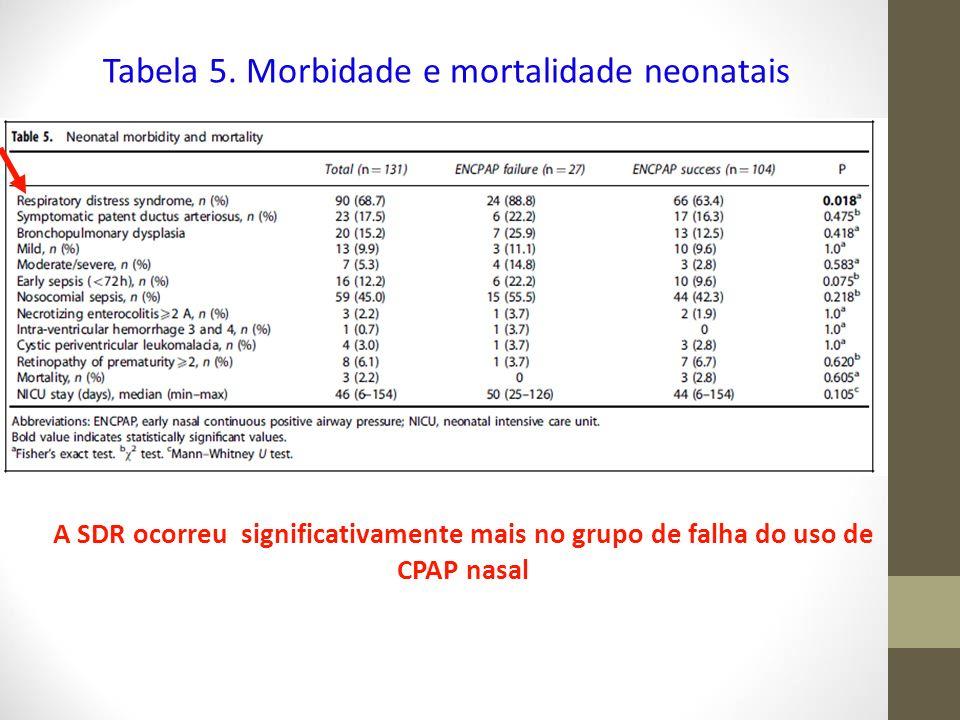Tabela 5. Morbidade e mortalidade neonatais A SDR ocorreu significativamente mais no grupo de falha do uso de CPAP nasal