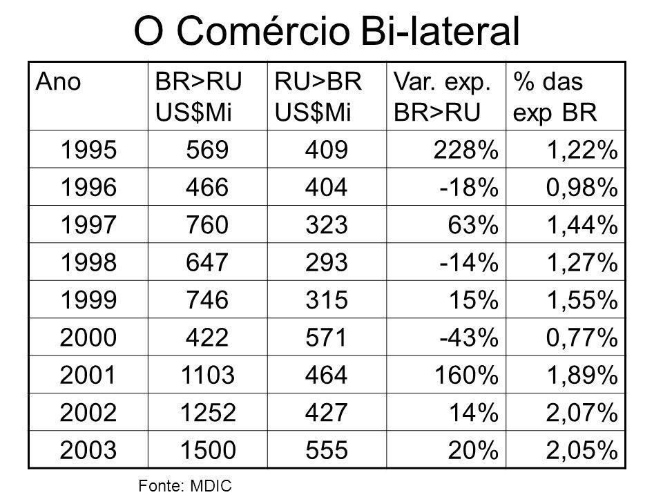 O Comércio Bi-lateral AnoBR>RU US$Mi RU>BR US$Mi Var. exp. BR>RU % das exp BR 1995569409228%1,22% 1996466404-18%0,98% 199776032363%1,44% 1998647293-14