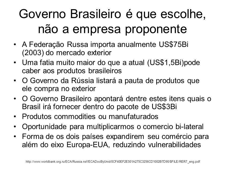 Governo Brasileiro é que escolhe, não a empresa proponente A Federação Russa importa anualmente US$75Bi (2003) do mercado exterior Uma fatia muito mai