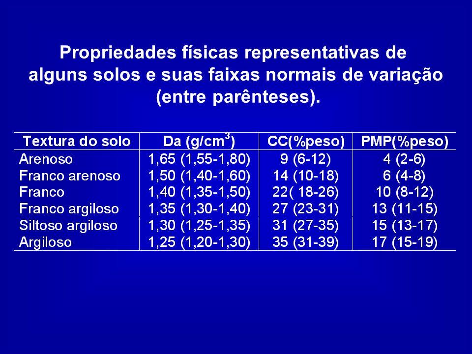 Propriedades físicas representativas de alguns solos e suas faixas normais de variação (entre parênteses).