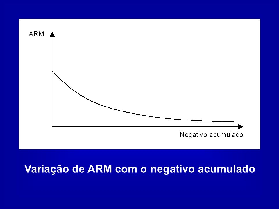 Variação de ARM com o negativo acumulado