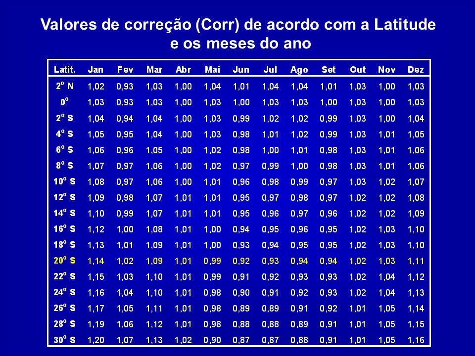 Valores de correção (Corr) de acordo com a Latitude e os meses do ano