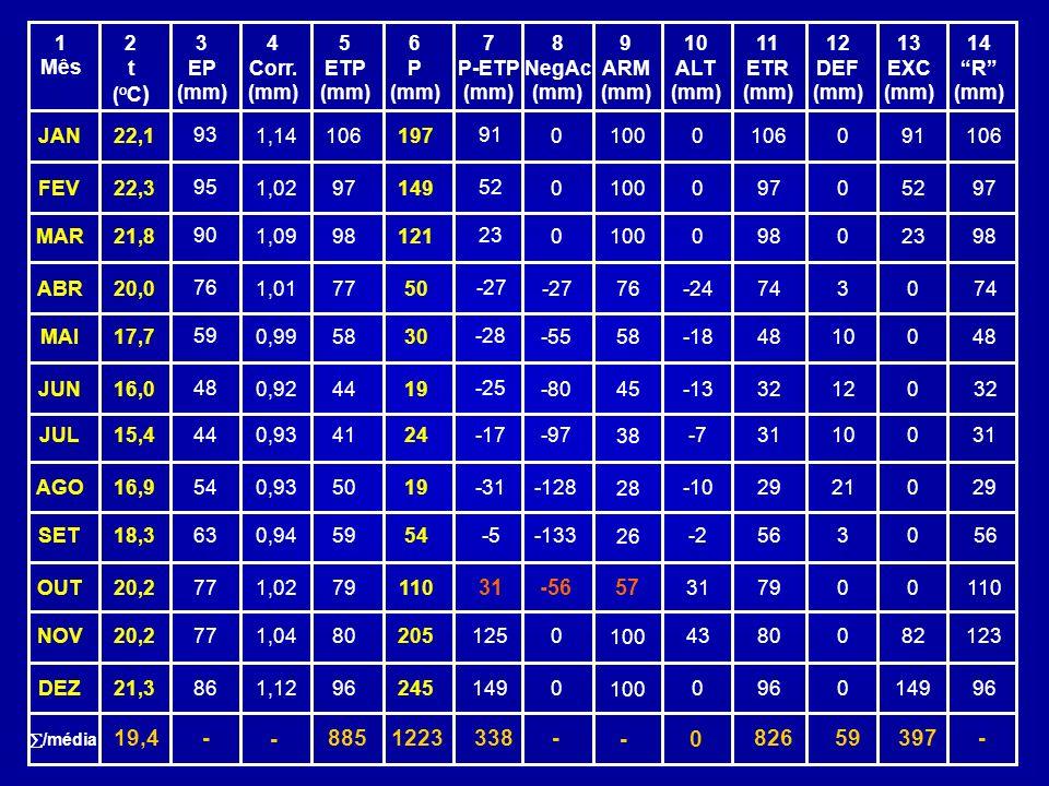 1 Mês 2t(oC)2t(oC) 3 EP (mm) 4 Corr. (mm) 5 ETP (mm) 6 P (mm) 7 P-ETP (mm) 8 NegAc (mm) 9 ARM (mm) 10 ALT (mm) 11 ETR (mm) 12 DEF (mm) 13 EXC (mm) 14