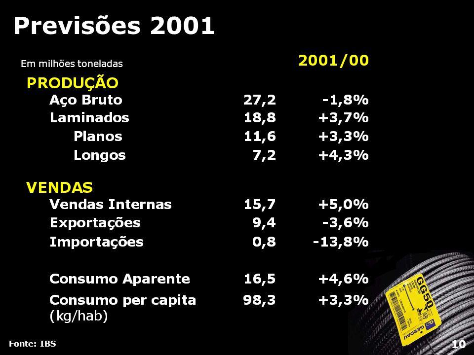 Previsões 2001 Fonte: IBS Em milhões toneladas 10