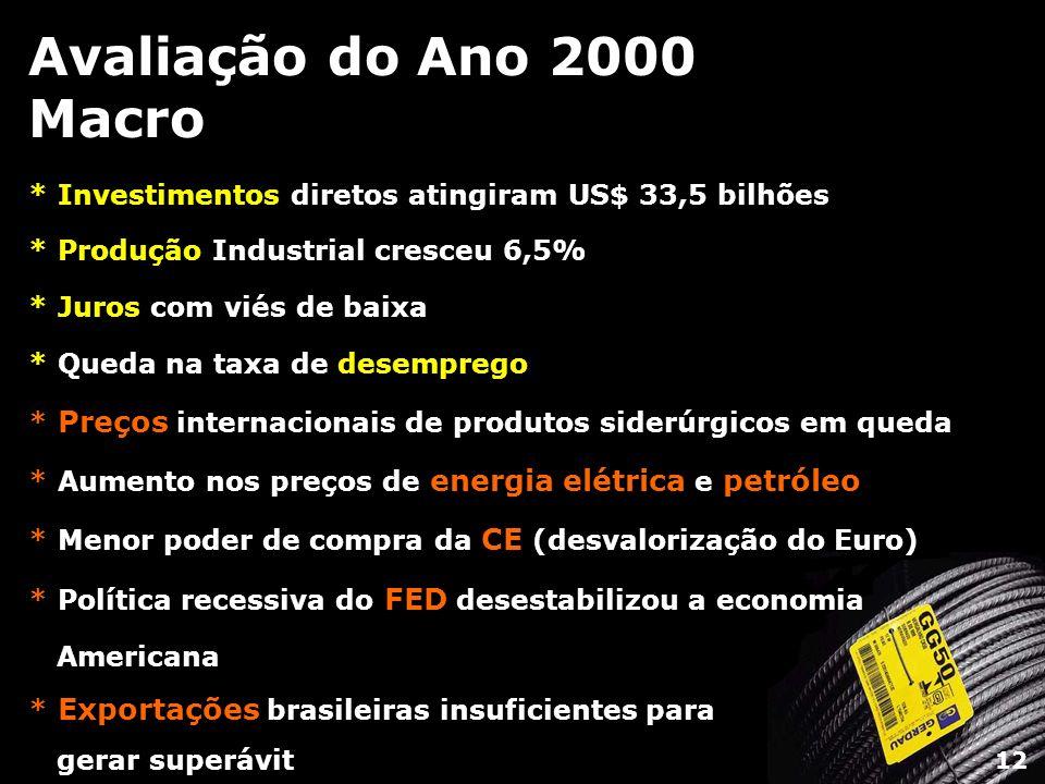 Avaliação do Ano 2000 Macro * Investimentos diretos atingiram US$ 33,5 bilhões * Produção Industrial cresceu 6,5% * Juros com viés de baixa * Queda na