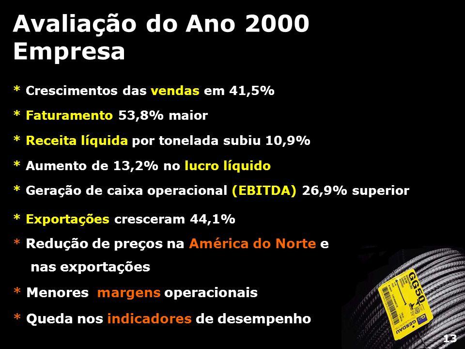 Avaliação do Ano 2000 Empresa * Crescimentos das vendas em 41,5% * Faturamento 53,8% maior * Receita líquida por tonelada subiu 10,9% * Aumento de 13,