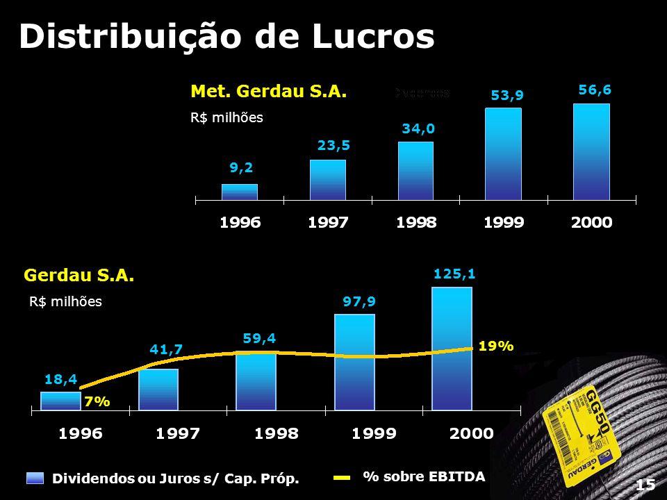 Distribuição de Lucros Dividendos ou Juros s/ Cap. Próp. % sobre EBITDA Met. Gerdau S.A. R$ milhões 9,2 23,5 34,0 53,9 56,6 Gerdau S.A. R$ milhões 18,