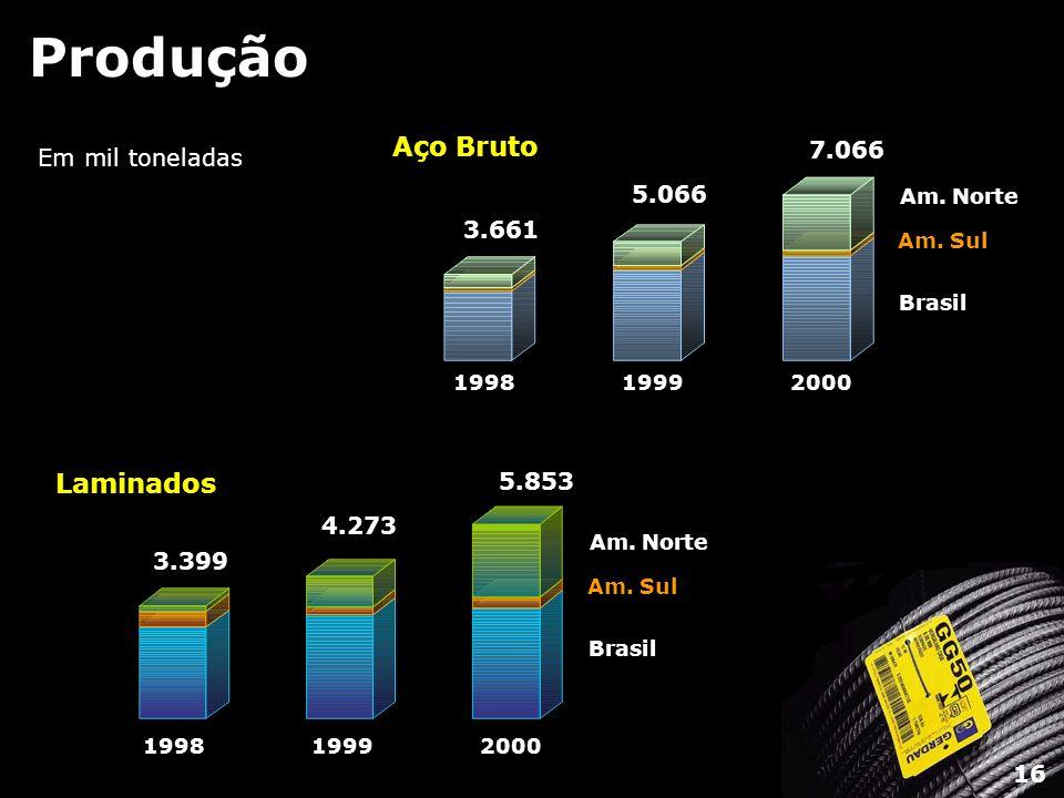 Produção Brasil Am. Norte Am. Sul 199819992000 Laminados 3.399 4.273 5.853 Brasil Am. Norte Am. Sul 199819992000 3.661 Aço Bruto 5.066 7.066 Em mil to