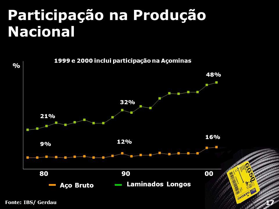 Participação na Produção Nacional Fonte: IBS/ Gerdau 17 Aço Bruto Laminados Longos 809000 9% 12% 16% 21% 32% 48% 1999 e 2000 inclui participação na Aç
