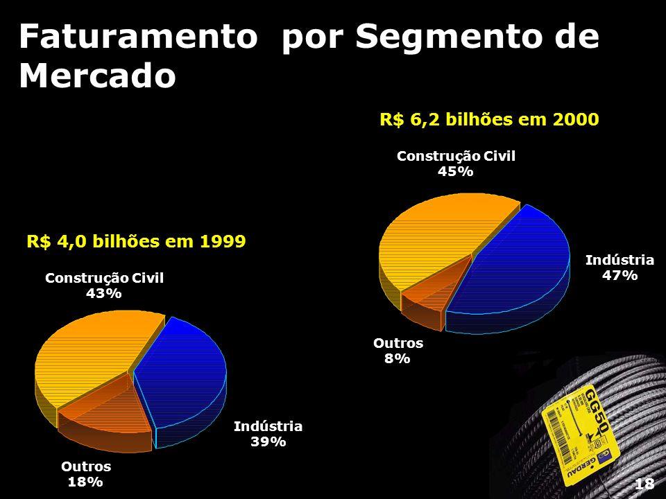 Faturamento por Segmento de Mercado Construção Civil 45% Indústria 47% Outros 8% R$ 6,2 bilhões em 2000 Construção Civil 43% Indústria 39% Outros 18%
