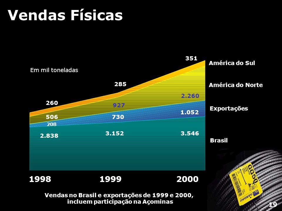 Vendas Físicas 199819992000 Brasil Exportações América do Norte América do Sul 2.838 208 506 260 3.152 730 927 285 3.546 1.052 2.260 351 Em mil tonela
