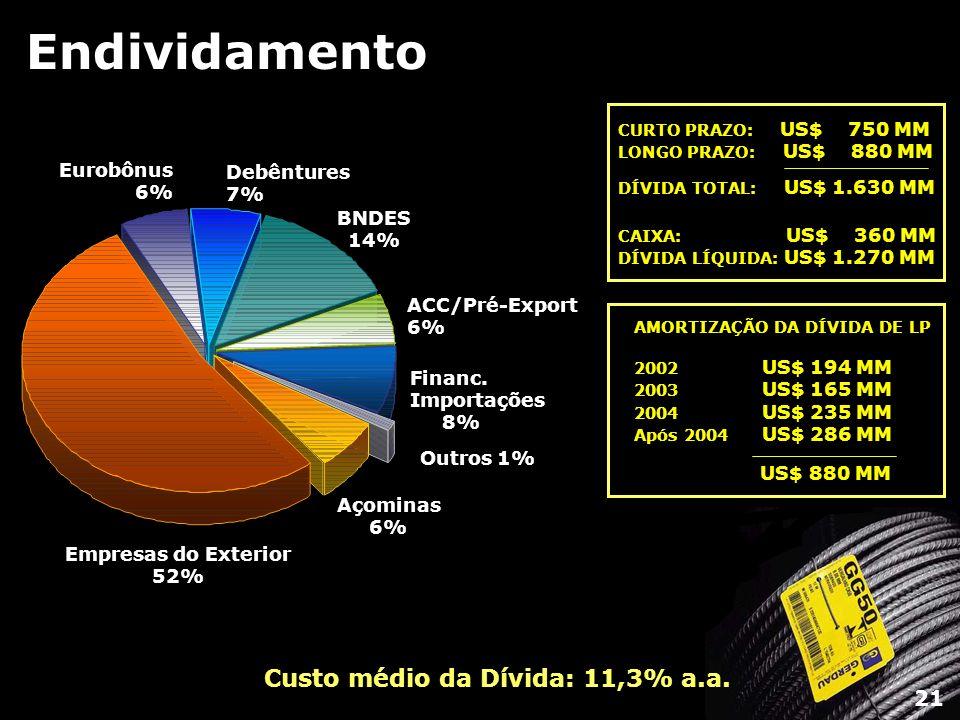 Endividamento Açominas 6% Outros 1% Financ. Importações 8% ACC/Pré-Export 6% BNDES 14% Debêntures 7% Eurobônus 6% Empresas do Exterior 52% Custo médio