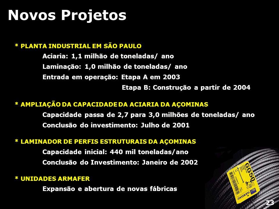 Novos Projetos * PLANTA INDUSTRIAL EM SÃO PAULO Aciaria: 1,1 milhão de toneladas/ ano Laminação: 1,0 milhão de toneladas/ ano Entrada em operação: Eta