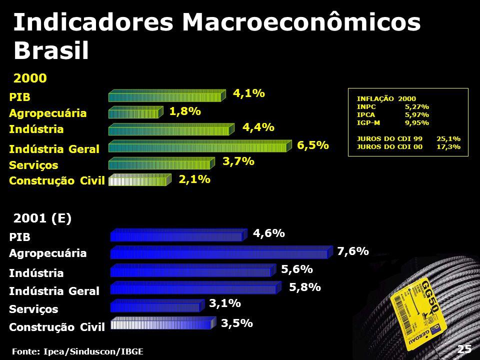 Indicadores Macroeconômicos Brasil Fonte: Ipea/Sinduscon/IBGE 2001 (E) PIB Agropecuária Indústria Indústria Geral Serviços Construção Civil 4,6% 5,6%