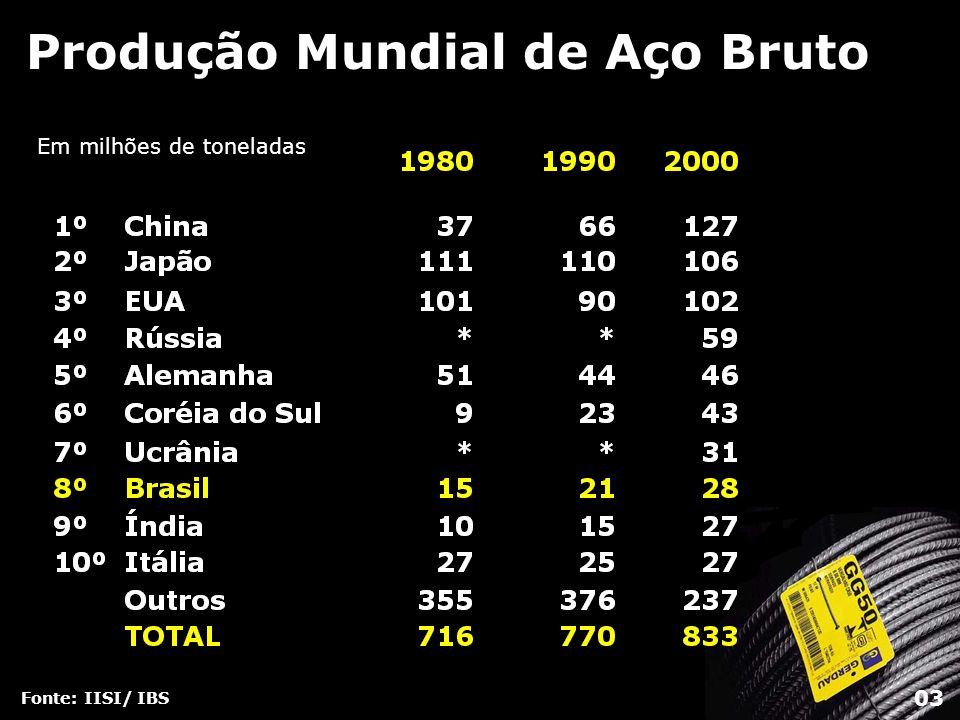 Produção de Aço Bruto nas Américas Fonte: IBS 174 milhões de toneladas em 2000 EUA 58% 101,5 MM t Canadá 10% 16,5 MM t México 9% 15,7 MM t BRASIL 16% 27,8 MM t Argentina 2% - 4,5 MM t Chile 1% - 1,3 MM t Outros 2% 2,9 MM t Venezuela 2% - 3,9 MM t 04