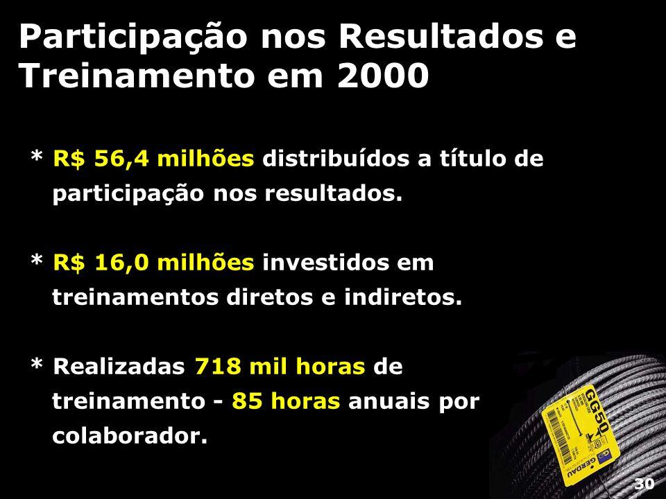 Participação nos Resultados e Treinamento em 2000 * R$ 56,4 milhões distribuídos a título de participação nos resultados. * R$ 16,0 milhões investidos