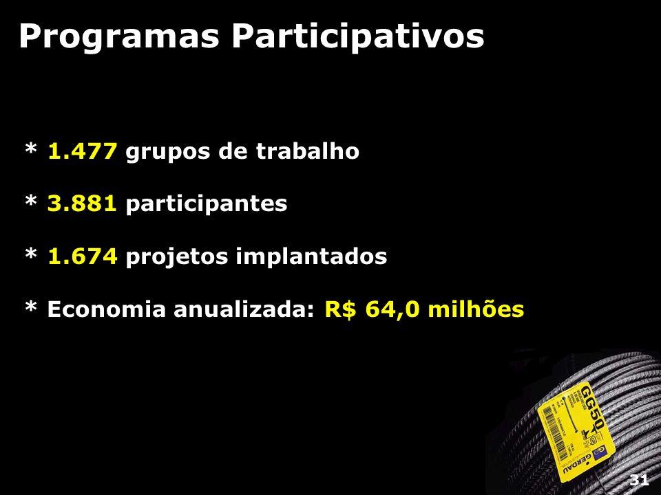 Programas Participativos * 1.477 grupos de trabalho * 3.881 participantes * 1.674 projetos implantados * Economia anualizada: R$ 64,0 milhões 31