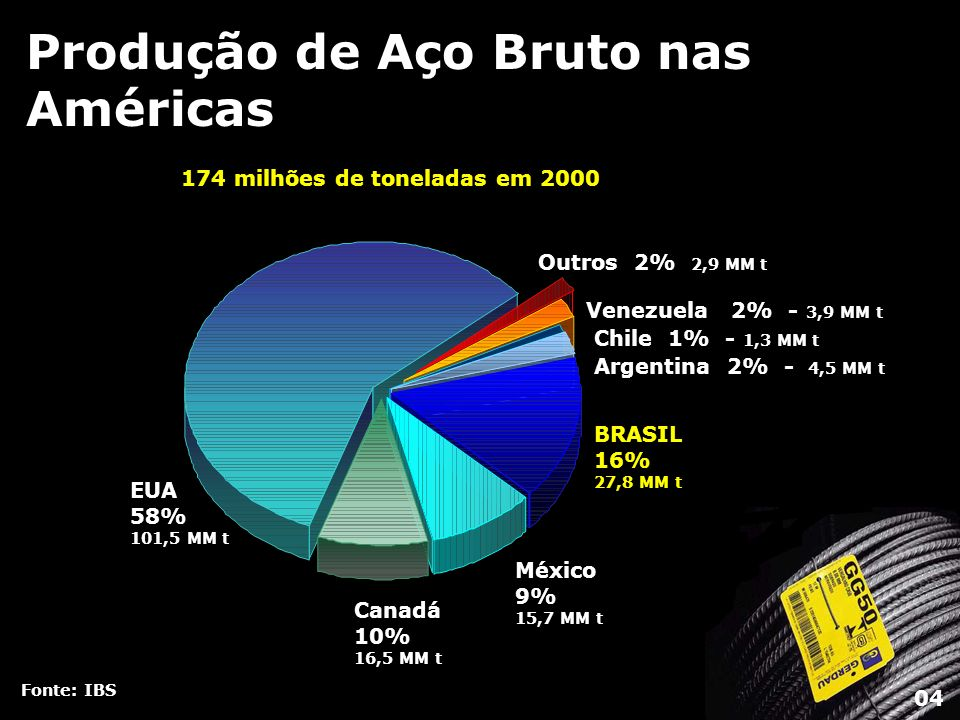 Produção de Aço Bruto nas Américas Fonte: IBS 174 milhões de toneladas em 2000 EUA 58% 101,5 MM t Canadá 10% 16,5 MM t México 9% 15,7 MM t BRASIL 16%