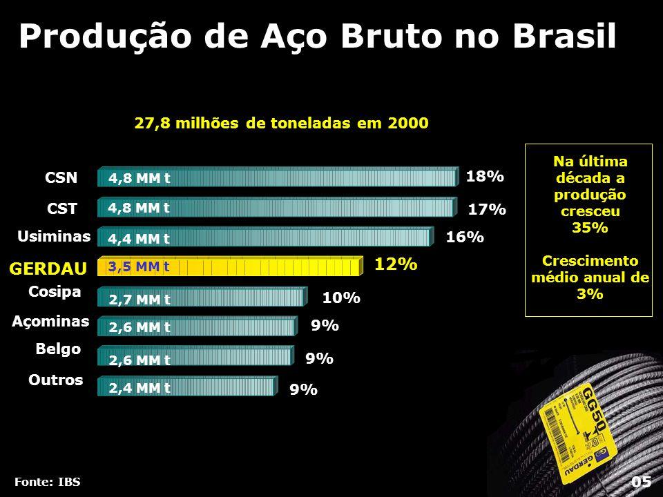 Produção de Aço Bruto no Brasil Fonte: IBS Na última década a produção cresceu 35% Crescimento médio anual de 3% 27,8 milhões de toneladas em 2000 CSN