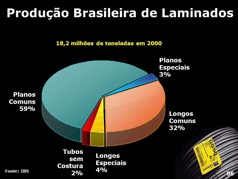 Fonte: IBS Produção Brasileira de Laminados Longos Comuns 32% Planos Especiais 3% Longos Especiais 4% Tubos sem Costura 2% Planos Comuns 59% 18,2 milh