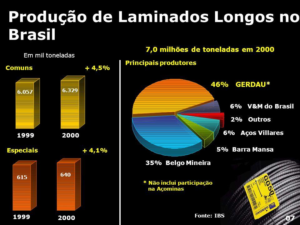 Consumo Aparente x Exportações B rasil Fonte: IBS Exportações 9,6 MM t Vendas Internas 14,9 MM t Importações 0,8 MM t 2000 1999 19981997199619951994199319921991 10,9 MM t 0,2 MM t 9,0 MM t 08
