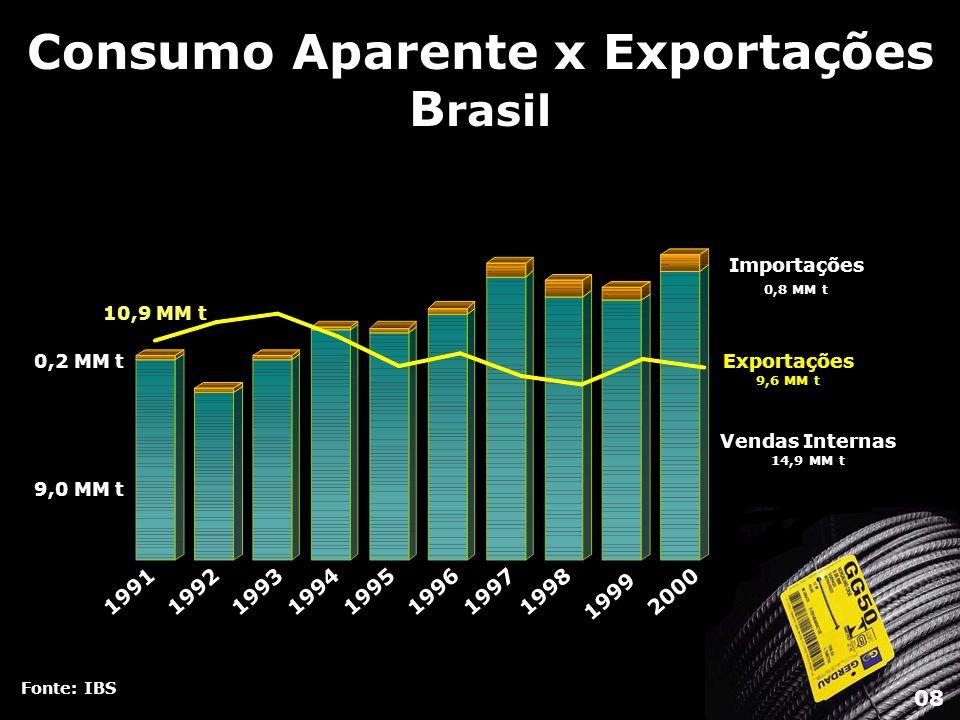 Consumo Aparente de Laminados Longos - Brasil Fonte: IBS 7% 16% 9% 10% 11% 17% 30% Barras (+51% s/99) Vergalhões (-65% s/99) Trilhos e Acessórios (+157% s/99) Fio-Máquina (+88% s/99) Outros (+115% s/99) Trefilados (+61% s/99) Tubos sem Costura (-42% s/99) 2000 288 6.214 Vendas Internas Importações Em mil toneladas 09