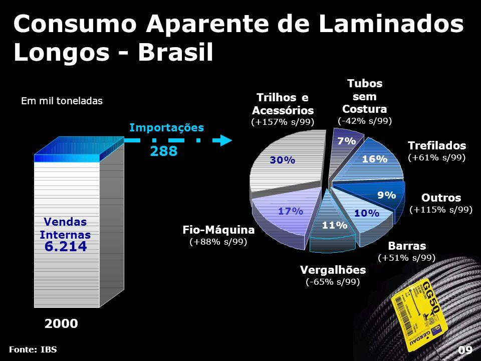 Consumo Aparente de Laminados Longos - Brasil Fonte: IBS 7% 16% 9% 10% 11% 17% 30% Barras (+51% s/99) Vergalhões (-65% s/99) Trilhos e Acessórios (+15