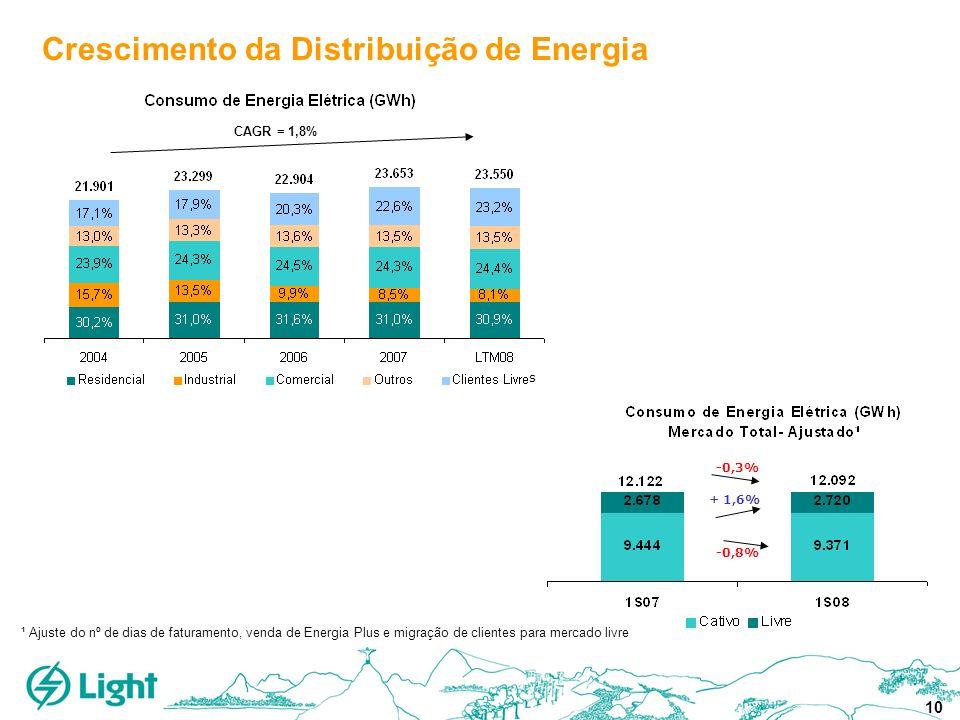 10 ¹ Ajuste do nº de dias de faturamento, venda de Energia Plus e migração de clientes para mercado livre -0,8% + 1,6% -0,3% CAGR = 1,8% Crescimento d