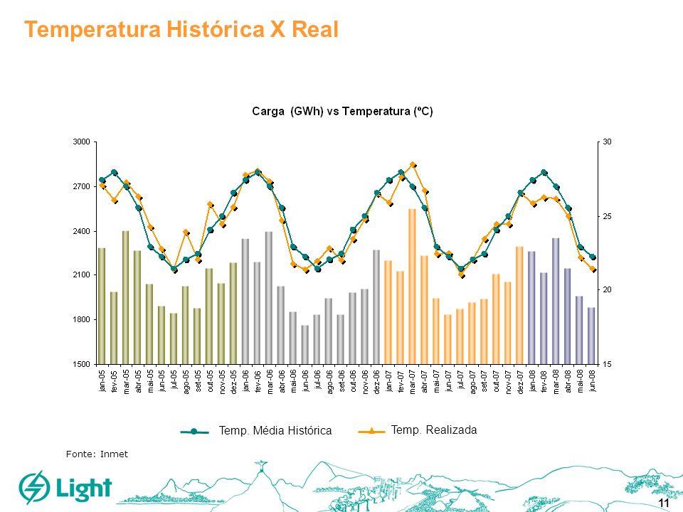 11 Temperatura Histórica X Real Fonte: Inmet Temp. Média Histórica Temp. Realizada